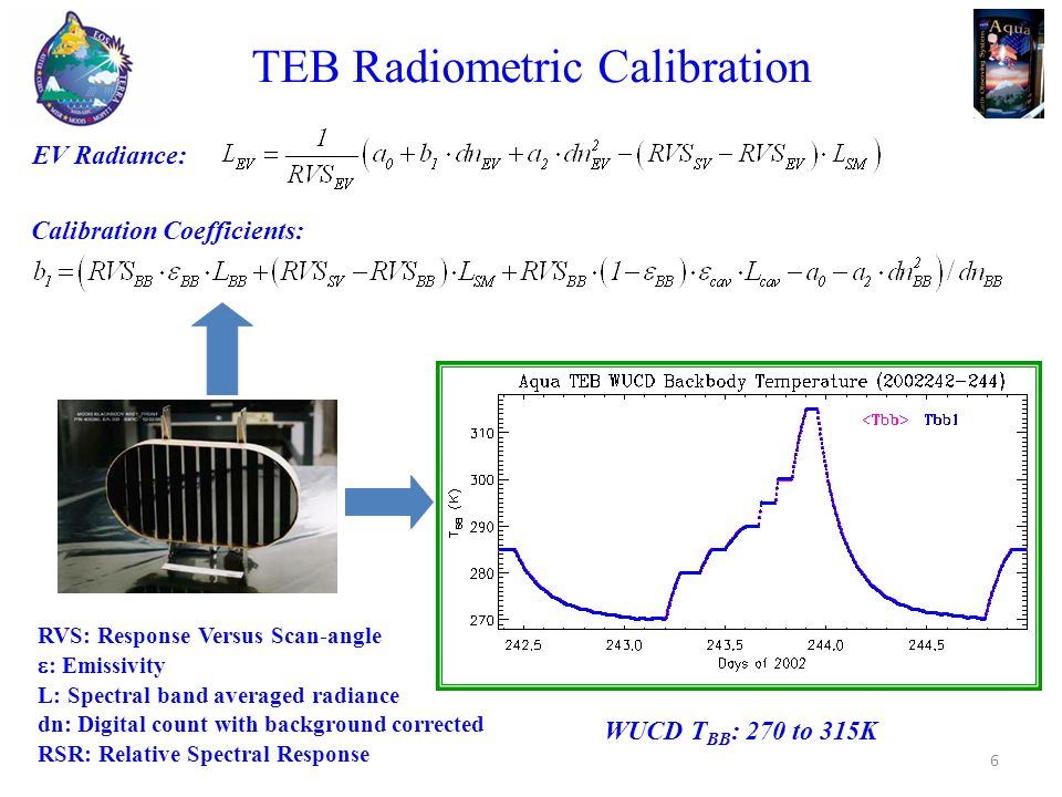TEB Radiometric Calibration EV Radiance: RVS: Response Versus Scan-angle  : Emissivity L: Spectral band averaged radiance dn: Digital count with background corrected RSR: Relative Spectral Response Calibration Coefficients: WUCD T BB : 270 to 315K 6