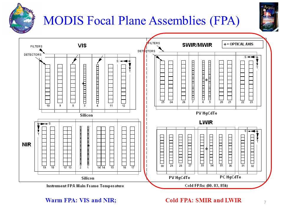 MODIS Focal Plane Assemblies (FPA) Warm FPA: VIS and NIR; Cold FPA: SMIR and LWIR 7