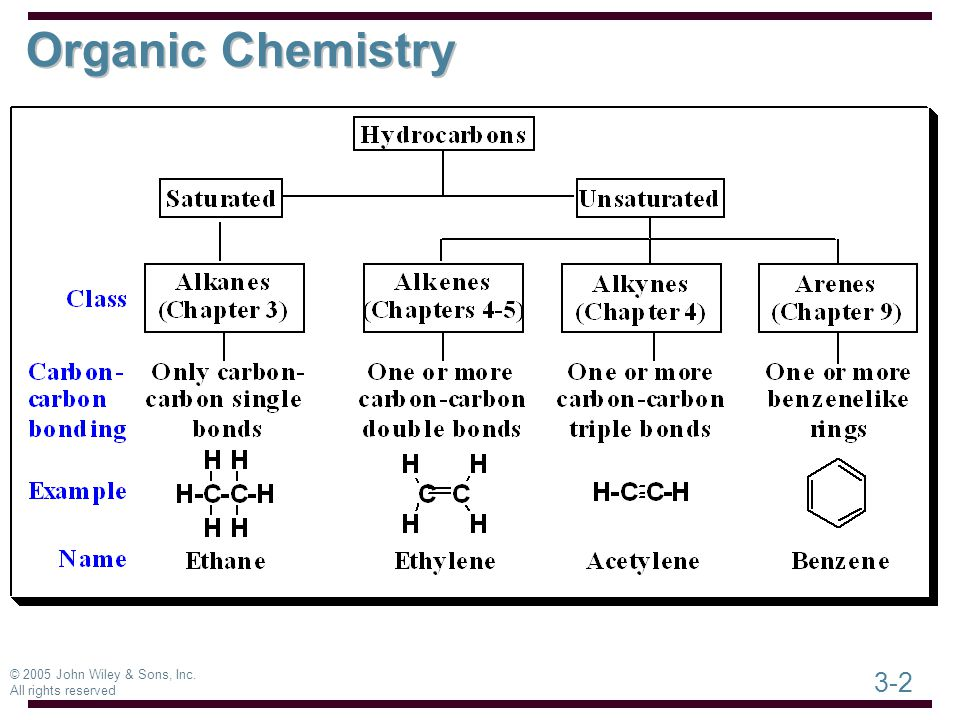3-2 © 2005 John Wiley & Sons, Inc. All rights reserved Organic Chemistry