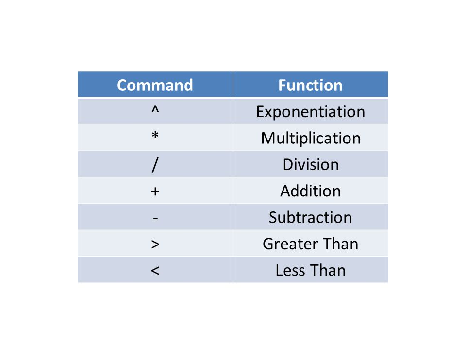 CommandFunction ^Exponentiation *Multiplication /Division +Addition -Subtraction >Greater Than <Less Than