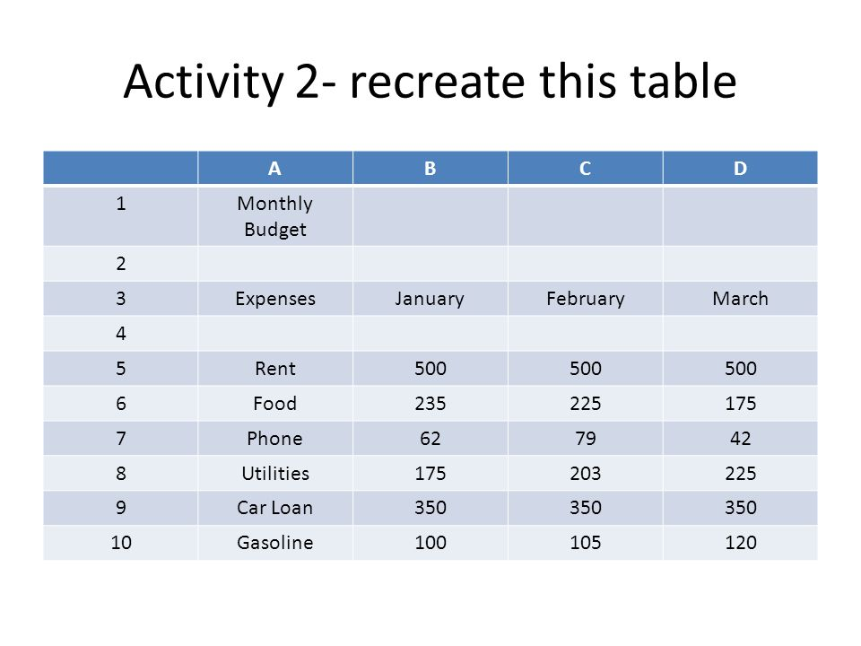 Activity 2- recreate this table ABCD 1Monthly Budget 2 3ExpensesJanuaryFebruaryMarch 4 5Rent500 6Food235225175 7Phone627942 8Utilities175203225 9Car Loan350 10Gasoline100105120