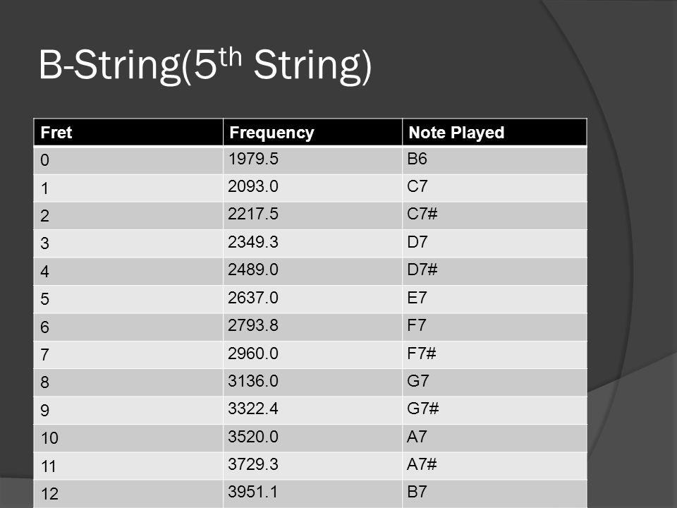 B-String(5 th String) FretFrequencyNote Played 0 1979.5B6 1 2093.0C7 2 2217.5C7# 3 2349.3D7 4 2489.0D7# 5 2637.0E7 6 2793.8F7 7 2960.0F7# 8 3136.0G7 9 3322.4G7# 10 3520.0A7 11 3729.3A7# 12 3951.1B7