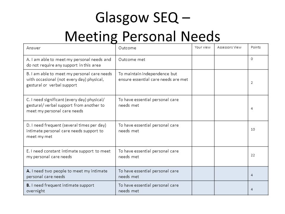 Glasgow SEQ – Meeting Personal Needs AnswerOutcome Your viewAssessors ViewPoints A. I am able to meet my personal needs and do not require any support