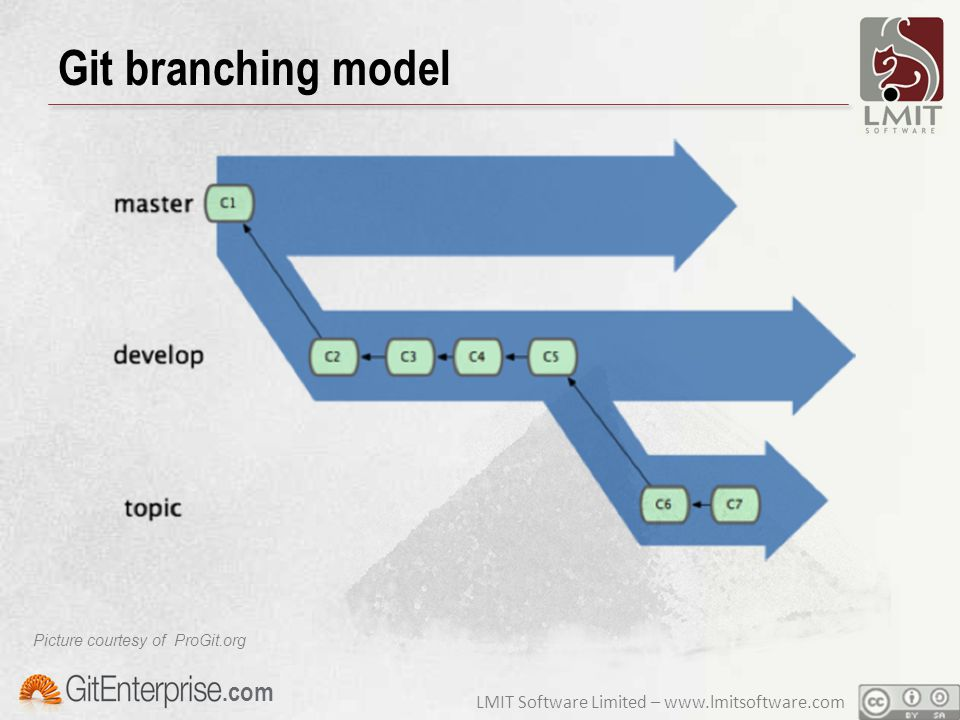 LMIT Software Limited – www.lmitsoftware.com.com Git branching model Picture courtesy of ProGit.org