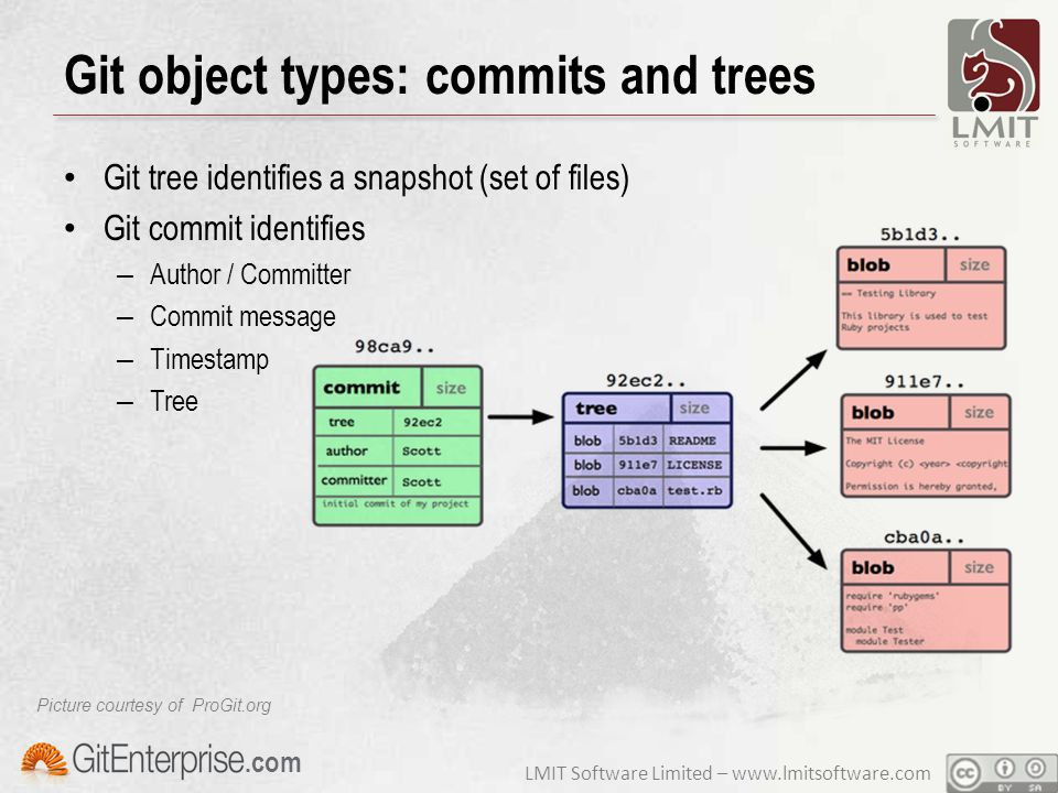 LMIT Software Limited – www.lmitsoftware.com.com Git object types: commits and trees Git tree identifies a snapshot (set of files) Git commit identifies – Author / Committer – Commit message – Timestamp – Tree Picture courtesy of ProGit.org