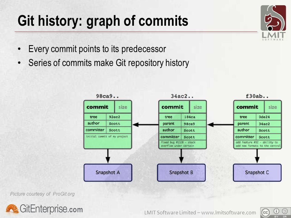 LMIT Software Limited – www.lmitsoftware.com.com Git history: graph of commits Every commit points to its predecessor Series of commits make Git repository history Picture courtesy of ProGit.org