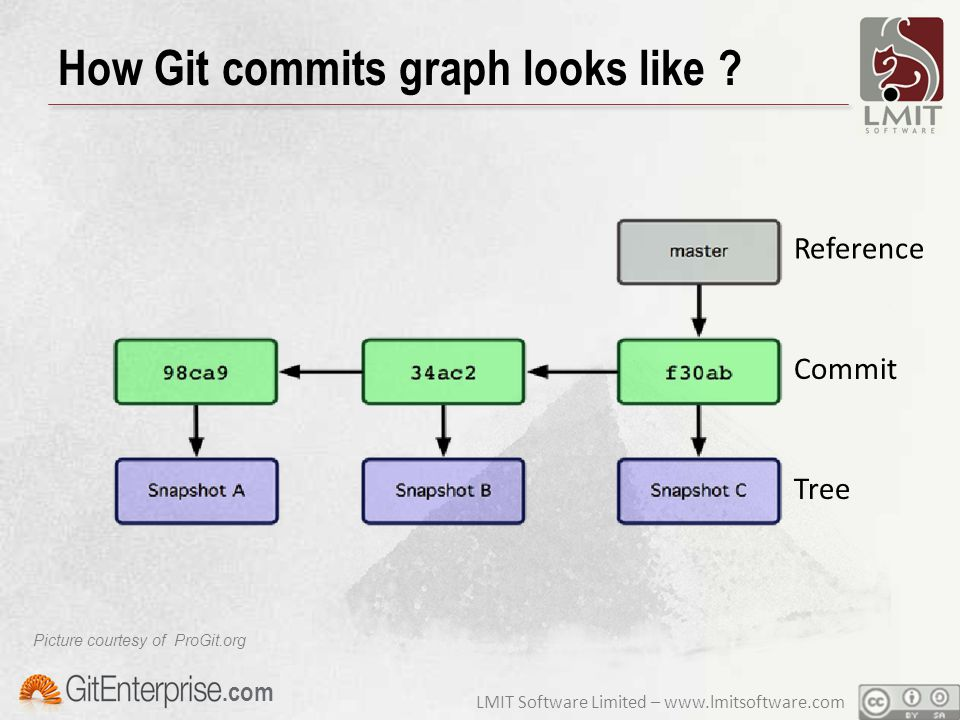 LMIT Software Limited – www.lmitsoftware.com.com How Git commits graph looks like ? Picture courtesy of ProGit.org Reference Commit Tree