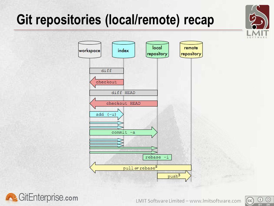 LMIT Software Limited – www.lmitsoftware.com.com Git repositories (local/remote) recap