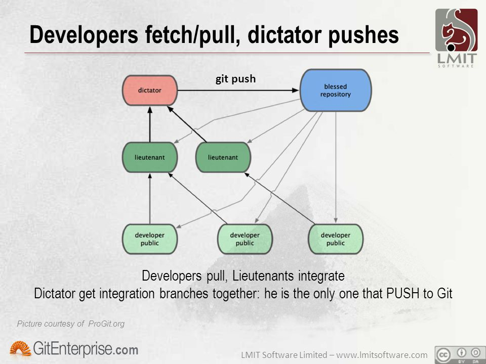 LMIT Software Limited – www.lmitsoftware.com.com Developers fetch/pull, dictator pushes Developers pull, Lieutenants integrate Dictator get integration branches together: he is the only one that PUSH to Git git push Picture courtesy of ProGit.org