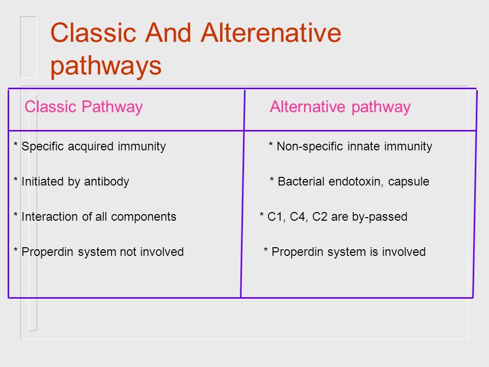 Complement Activation Classical Pathway C 1 MBL Pathway C 4 C 2 C 3 Alternative pathway C 5 C 6 C 7 C 8 C 9 Membrane damage