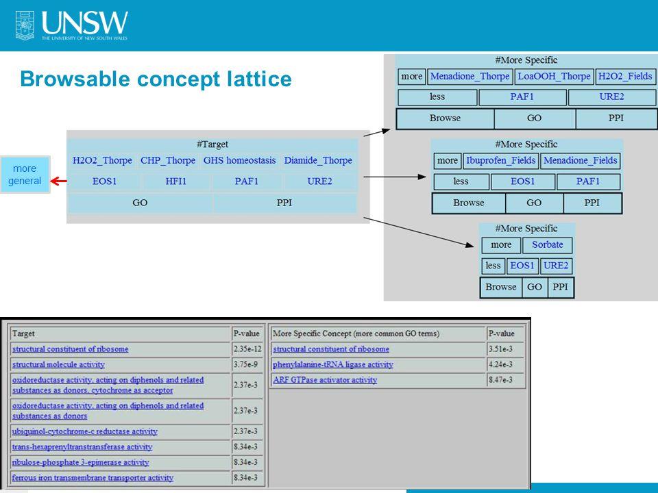 Browsable concept lattice more general