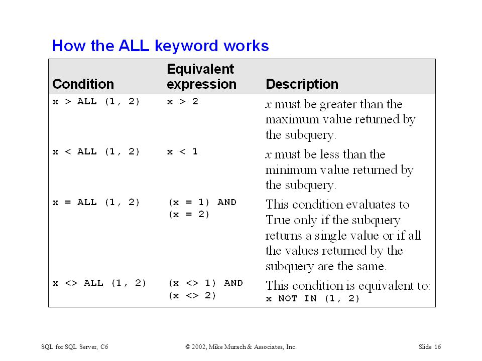 SQL for SQL Server, C6© 2002, Mike Murach & Associates, Inc.Slide 16