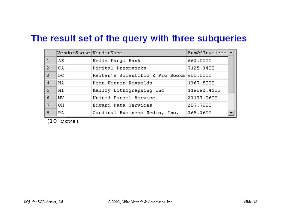 SQL for SQL Server, C6© 2002, Mike Murach & Associates, Inc.Slide 38
