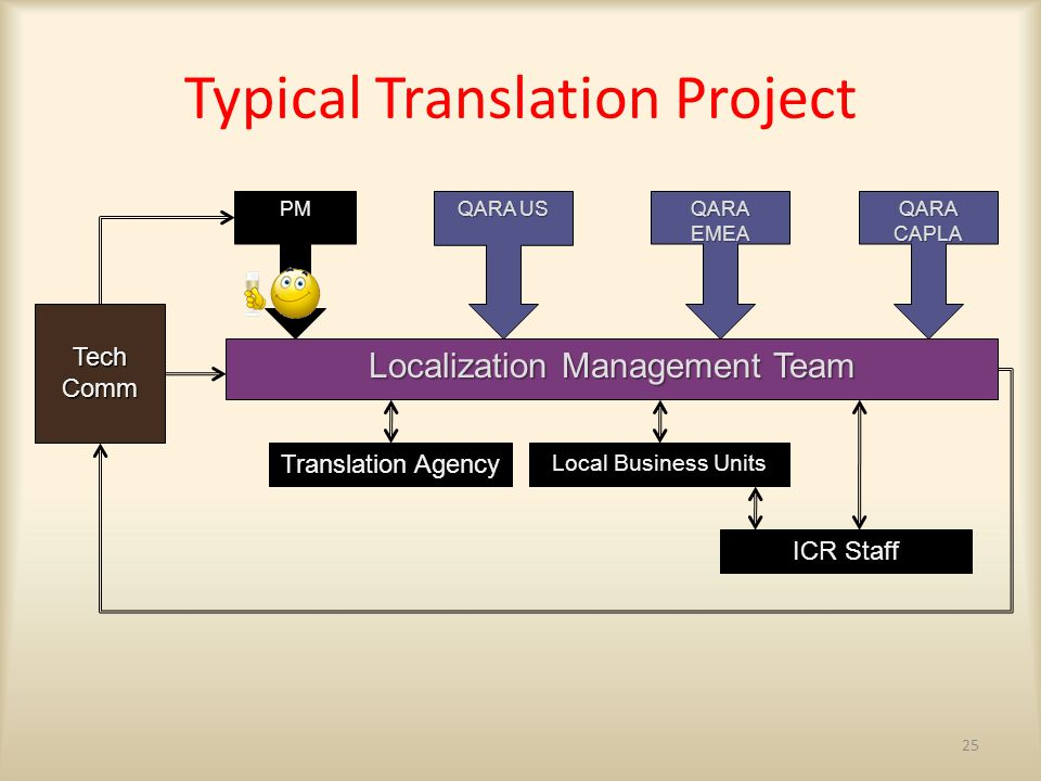 25 Typical Translation Project QARA US QARA CAPLA QARA EMEA Localization Management Team Translation Agency Local Business Units ICR Staff Tech Comm PM