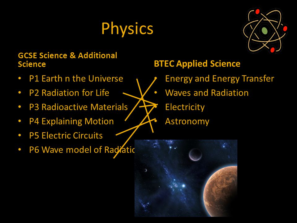 Physics GCSE Science & Additional Science P1 Earth n the Universe P2 Radiation for Life P3 Radioactive Materials P4 Explaining Motion P5 Electric Circuits P6 Wave model of Radiation BTEC Applied Science Energy and Energy Transfer Waves and Radiation Electricity Astronomy