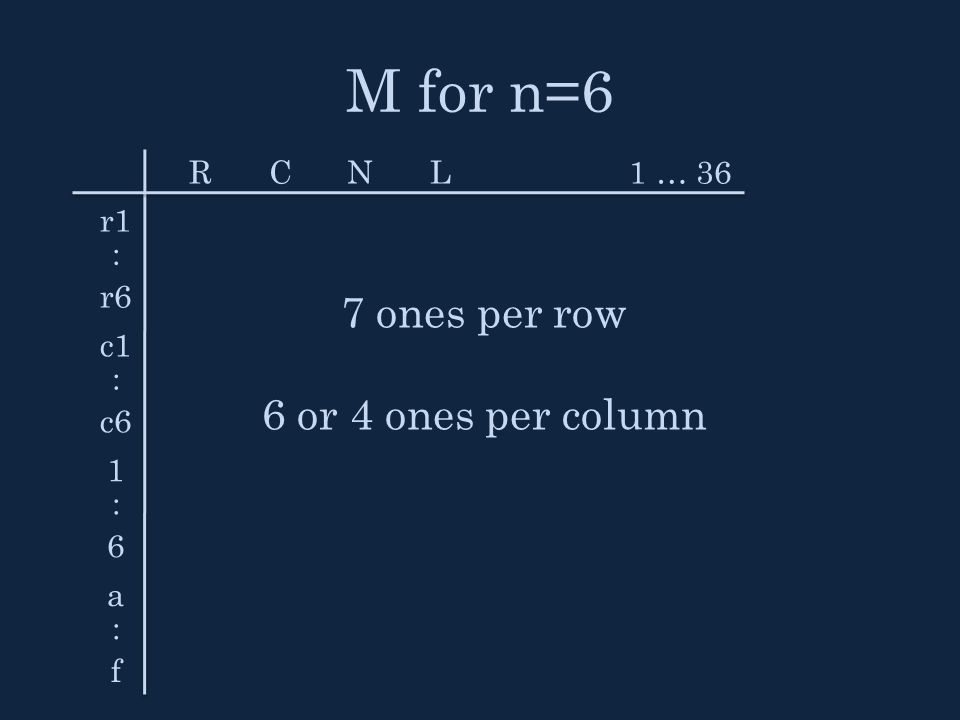 M for n=6 RCNL1 … 36 r1 : r6 c1 : c6 1:61:6 a:fa:f 7 ones per row 6 or 4 ones per column