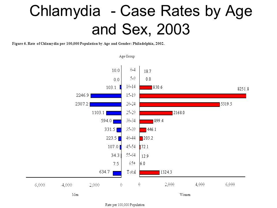 Chlamydia - Case Rates by Age and Sex, 2003 Age Group Figure 6.