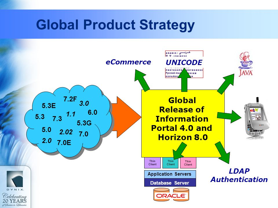 Global Product Strategy Global Release of Information Portal 4.0 and Horizon 8.0 5.0 7.2F 7.3 6.0 7.0 5.3G 5.3 7.0E 5.3E 2.02 2.0 1.1 3.0 eCommerce Th