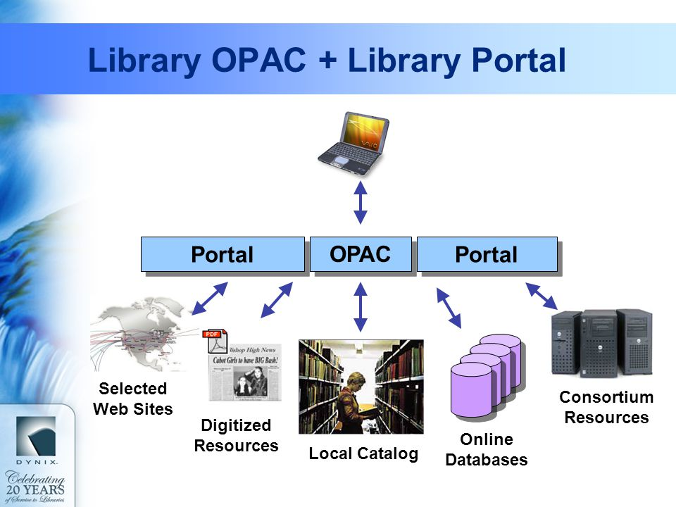 Library OPAC + Library Portal Consortium Resources Online Databases Selected Web Sites Digitized Resources Local Catalog Portal OPAC Portal