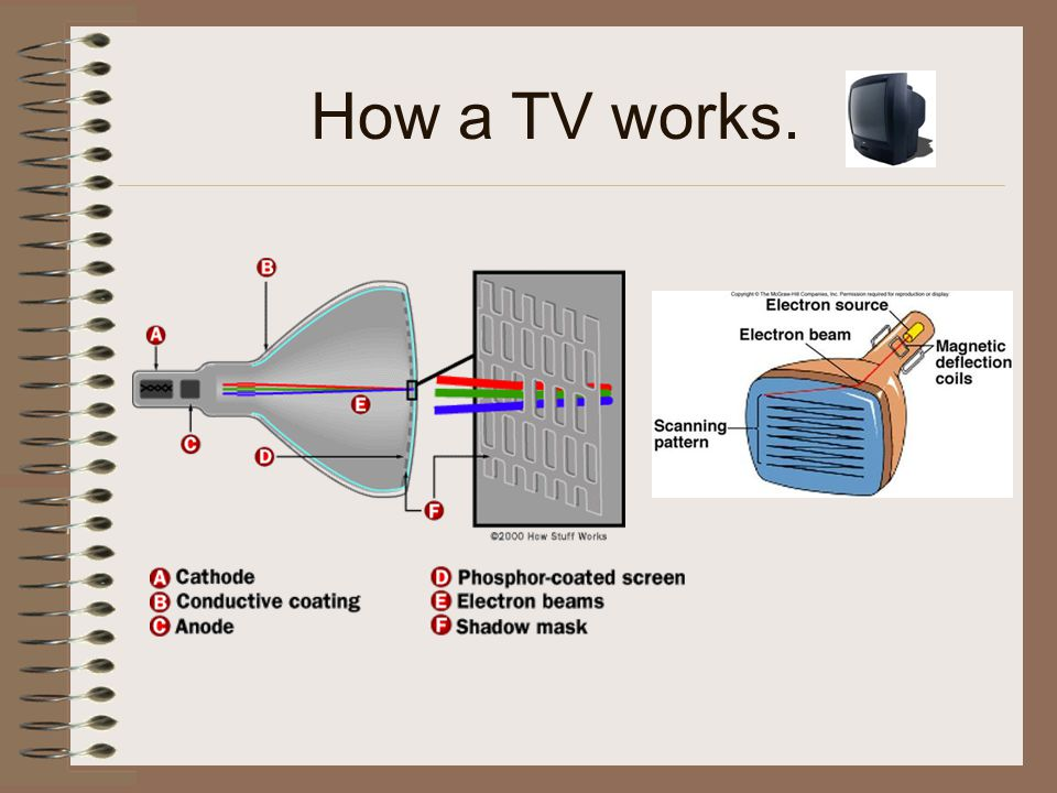 How a TV works.