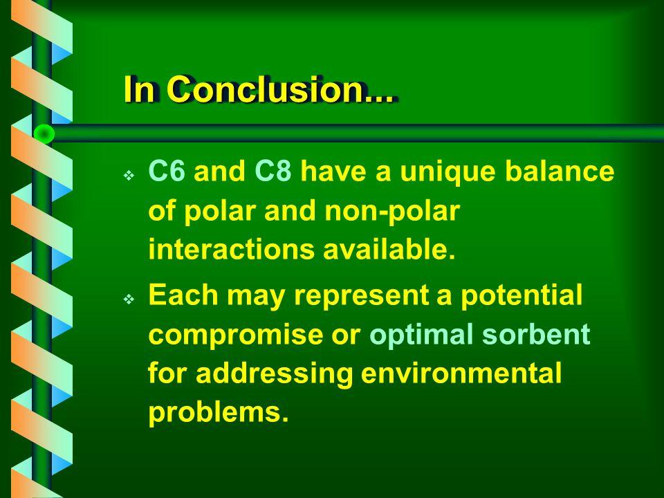 Recovery of OC Pesticides C2 C4 C6 C8 C18 alpha-BHC 0.0 33.3 84.8 89.8 90.8 beta-BHC 0.0 54.6100.2 95.0 96.9 gama-BHC 0.0 52.9102.0 96.0 98.9 delta-BHC 0.0 36.9 95.9105.8105.2 Heptachlor 88.2 91.9105.8101.0100.6 Aldrin 86.2 75.9 88.1 83.9 86.5 Heptachlor epoxide 65.4106.9103.7104.7107.1 Endosulfan I 59.3107.0107.5107.5106.5 4,4 DDE 72.4 61.9 71.3 70.0 72.8 Dieldrin 88.7103.0106.3105.0107.2 4,4 DDD 82.3 84.1 91.8 87.0 93.5 4,4 DDT 79.1 69.1 83.6 82.4 85.2 Methoxychlor105.2110.2115.0114.7121.3 Avg: 56 76 97 96 98
