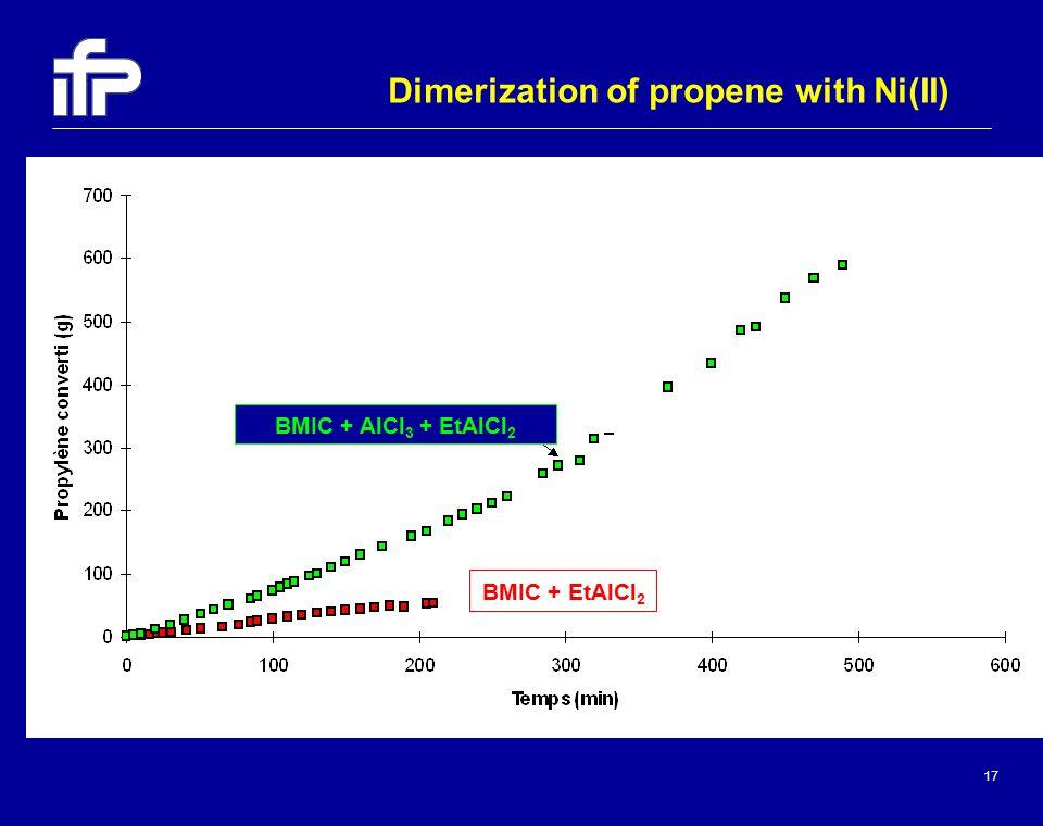 17 BMIC + EtAlCl 2 BMIC + AlCl 3 + EtAlCl 2 Dimerization of propene with Ni(II)
