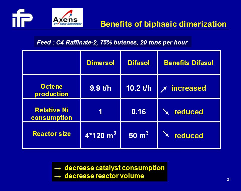 21 Benefits of biphasic dimerization Feed : C4 Raffinate-2, 75% butenes, 20 tons per hour  decrease catalyst consumption  decrease reactor volume