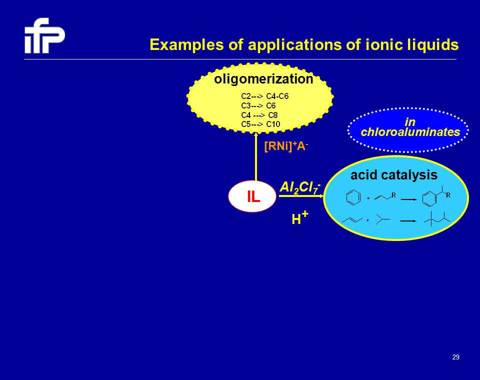 29 oligomerization acid catalysis IL [RNi] + A - Al 2 Cl 7 - H + Examples of applications of ionic liquids in chloroaluminates
