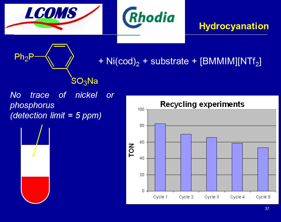 37 Hydrocyanation No trace of nickel or phosphorus (detection limit = 5 ppm) + Ni(cod) 2 + substrate + [BMMIM][NTf 2 ]