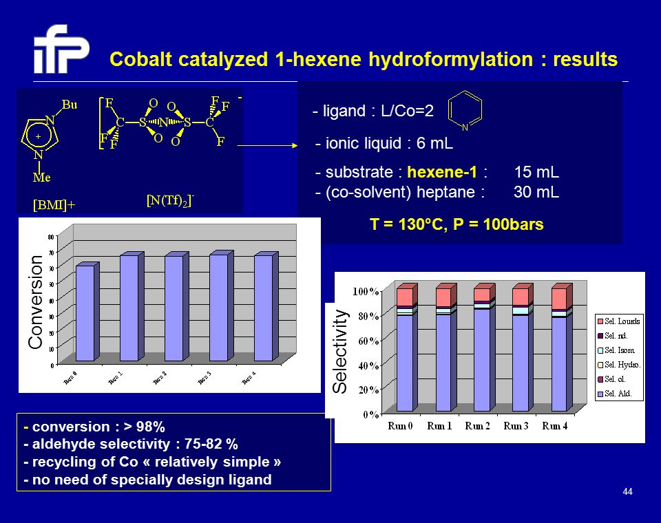 44 Cobalt catalyzed 1-hexene hydroformylation : results - conversion : > 98% - aldehyde selectivity : 75-82 % - recycling of Co « relatively simple » - no need of specially design ligand mol H 1 = / mol Co / h - ligand : L/Co=2 - ionic liquid : 6 mL - substrate : hexene-1 : 15 mL - (co-solvent) heptane : 30 mL T = 130°C, P = 100bars Conversion Selectivity