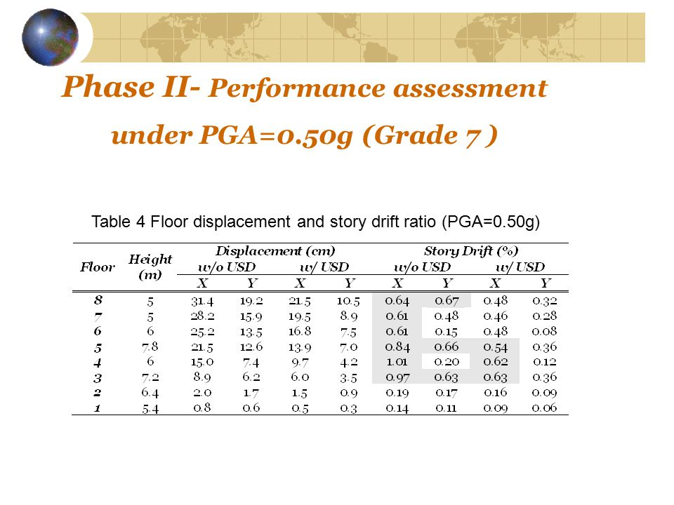 Phase II- Performance assessment under PGA=0.50g (Grade 7 ) Table 4 Floor displacement and story drift ratio (PGA=0.50g)