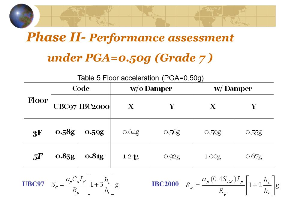 Phase II- Performance assessment under PGA=0.50g (Grade 7 ) Table 5 Floor acceleration (PGA=0.50g) UBC97IBC2000