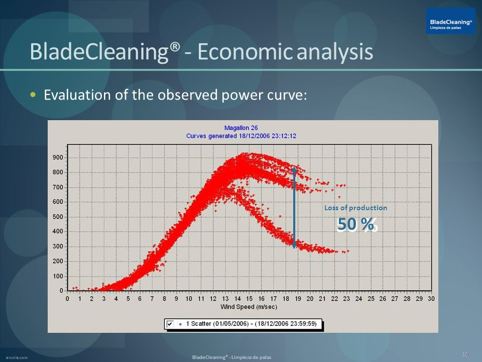 enviria.com BladeCleaning® - Limpieza de palas 30 BladeCleaning® - Economic analysis Evaluation of the observed power curve: 50 % Loss of production 50 %