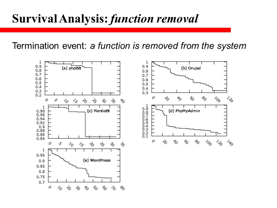 Survival Analysis: function removal Termination event: a function is removed from the system