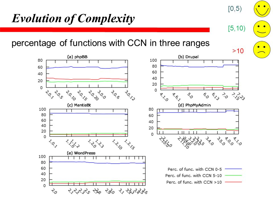 Evolution of Complexity percentage of functions with CCN in three ranges [0,5) [5,10) >10