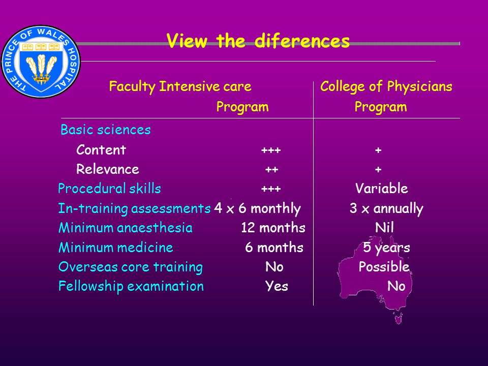 View the diferences Faculty Intensive care College of Physicians Program Program Basic sciences Content +++ + Relevance ++ + Procedural skills +++ Var