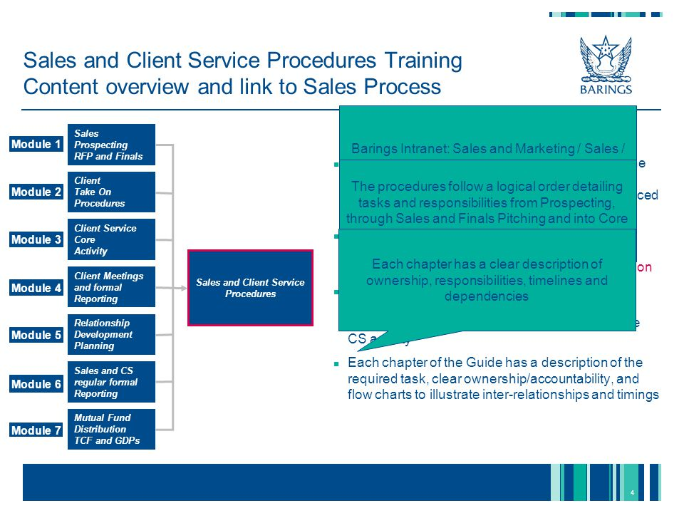 5 Sales and Client Service Procedures Training Sales Prospecting, RFP and Finals Client Take On Procedures Sales Prospecting RFP and Finals Relationship Development Planning Client Service Core Activity Sales and CS regular formal Reporting Mutual Fund Distribution TCF and GDPs Client Meetings and formal Reporting 1 2 3 4 5 6 7 Seminars / Industry Forums Beauty Parades Ratings: Short Lists / Long Lists / Buys Lists Monitoring Prospects / Prospect / Research Meetings Prospect Classification Suitability RFPs / RFIs Successful Pitches Fees / Legal Agreements Competency Test for Institutional Sales Competency Test for Retail Sales This module is for Institutional and Retail Sales only and covers the main procedures to identify, pitch to and capture new business opportunities.
