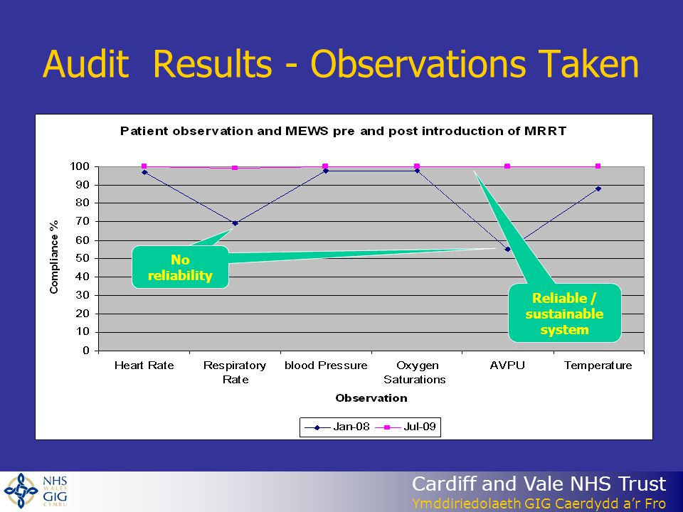 Cardiff and Vale NHS Trust Ymddiriedolaeth GIG Caerdydd a'r Fro Audit Results - Observations Taken No reliability Reliable / sustainable system