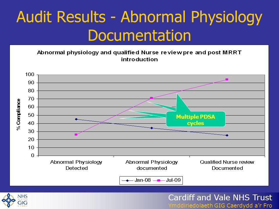 Cardiff and Vale NHS Trust Ymddiriedolaeth GIG Caerdydd a'r Fro Audit Results - Abnormal Physiology Documentation Multiple PDSA cycles