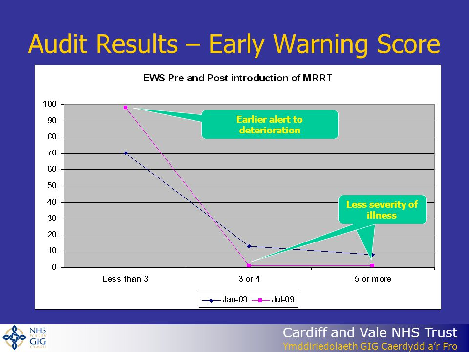 Audit Results – Early Warning Score Earlier alert to deterioration Less severity of illness