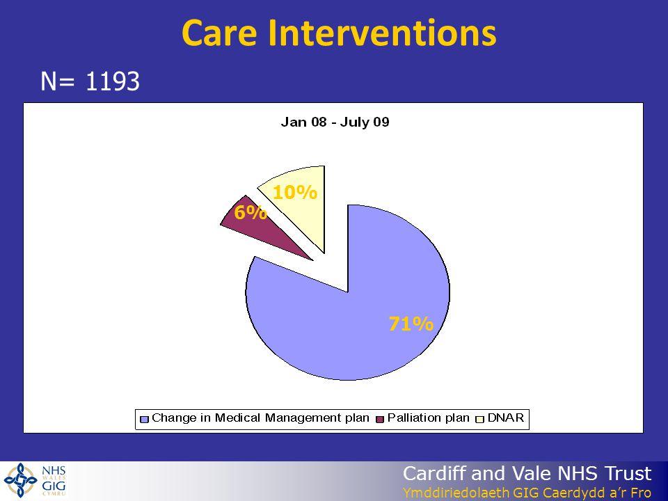 Cardiff and Vale NHS Trust Ymddiriedolaeth GIG Caerdydd a'r Fro Care Interventions N= 1193 71% 10% 6%