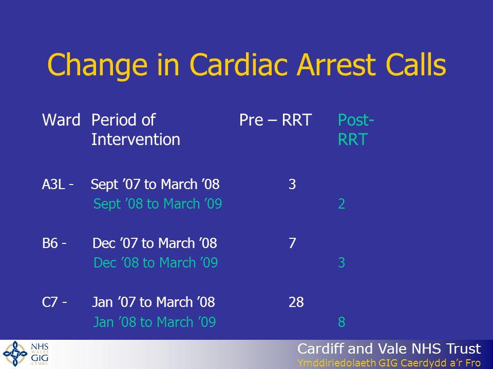 Cardiff and Vale NHS Trust Ymddiriedolaeth GIG Caerdydd a'r Fro Change in Cardiac Arrest Calls WardPeriod of Pre – RRTPost- InterventionRRT A3L - Sept '07 to March '08 3 Sept '08 to March '09 2 B6 - Dec '07 to March '08 7 Dec '08 to March '09 3 C7 - Jan '07 to March '08 28 Jan '08 to March '09 8