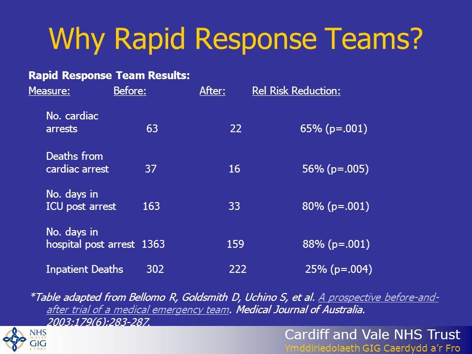 Cardiff and Vale NHS Trust Ymddiriedolaeth GIG Caerdydd a'r Fro Why Rapid Response Teams.