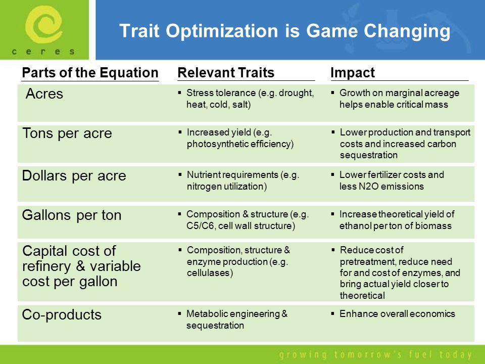 Trait Optimization is Game Changing Acres  Stress tolerance (e.g.