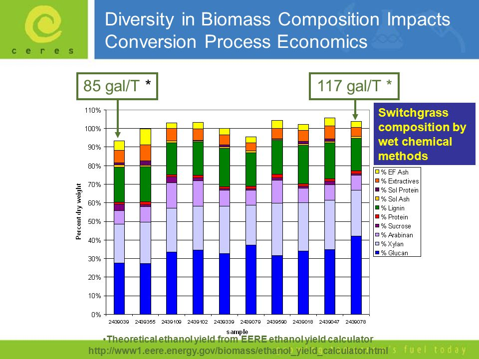 Diversity in Biomass Composition Impacts Conversion Process Economics Theoretical ethanol yield from EERE ethanol yield calculator http://www1.eere.energy.gov/biomass/ethanol_yield_calculator.html 85 gal/T *117 gal/T * Switchgrass composition by wet chemical methods
