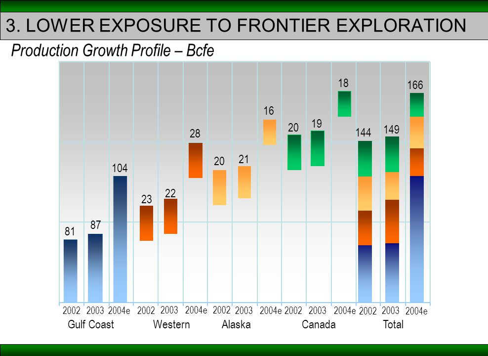 3. LOWER EXPOSURE TO FRONTIER EXPLORATION Production Growth Profile – Bcfe Gulf CoastWesternAlaskaCanadaTotal 81 87 23 22 20 21 20 144 104 28 16 18 19