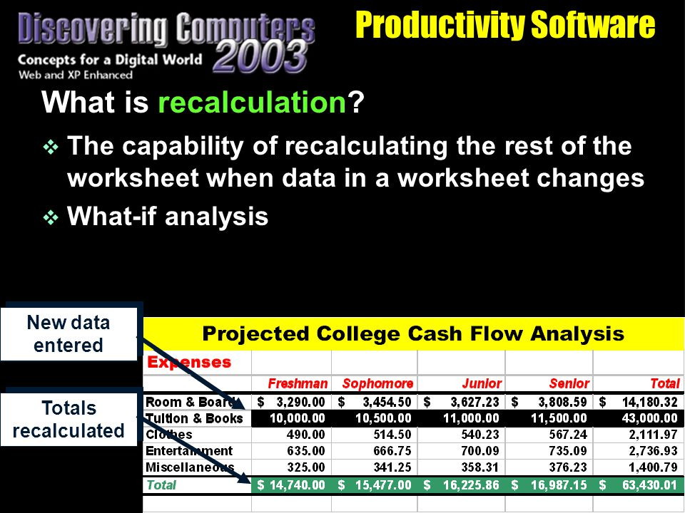 Productivity Software What is recalculation.