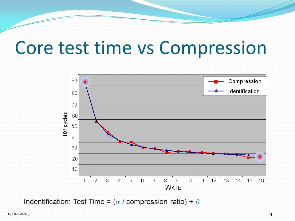 Core test time vs Compression 17/10/2007 14 Indentification: Test Time = (  / compression ratio) + 