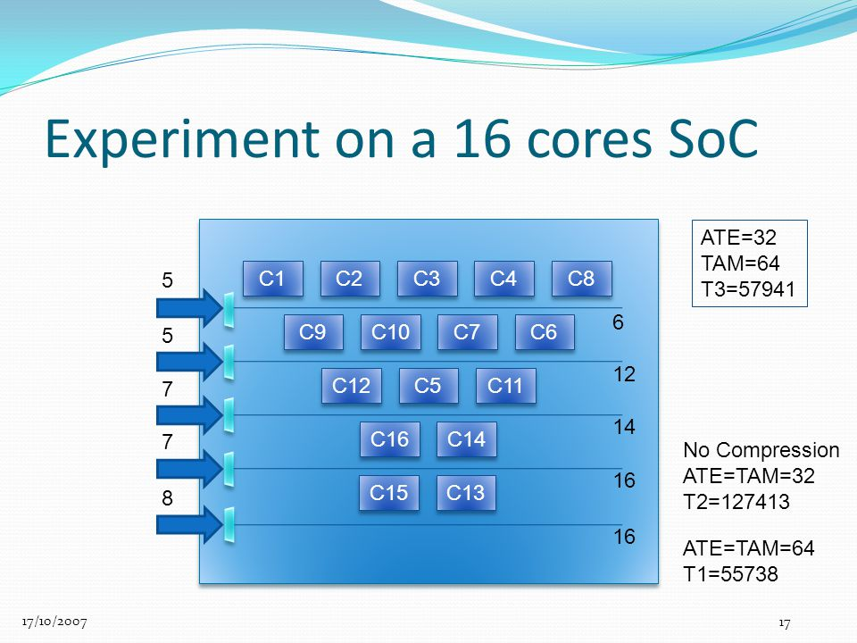 Experiment on a 16 cores SoC 17/10/2007 17 C9 C10 C7 C6 C1 C2 C3 C4 C16 C14 C12 C5 C11 5 C15 C13 C8 6 12 14 16 5 7 7 8 ATE=32 TAM=64 T3=57941 ATE=TAM=64 T1=55738 No Compression ATE=TAM=32 T2=127413