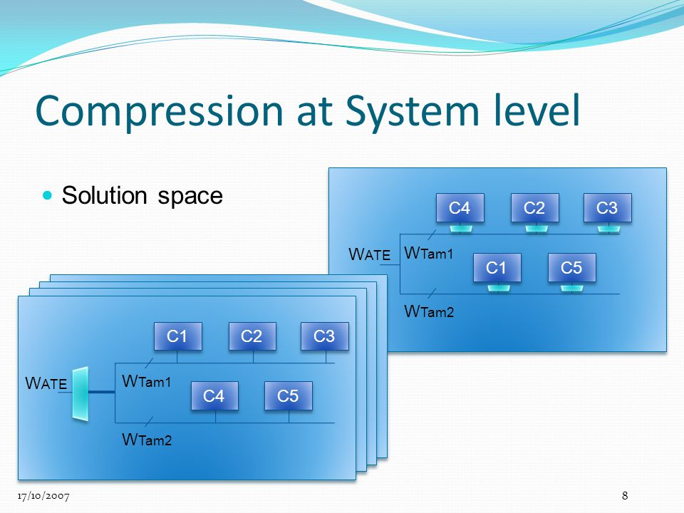 W Tam1 W Tam2 C5 W ATE C4 C2 C3 C1 Compression at System level 17/10/2007 8 W Tam1 W Tam2 W ATE C1 C2 C3 C4 C5 Solution space